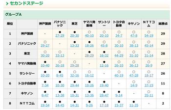 トップリーグ プールA順位.png
